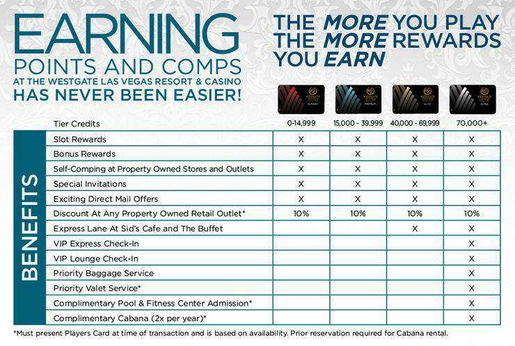 Earnings from Comps